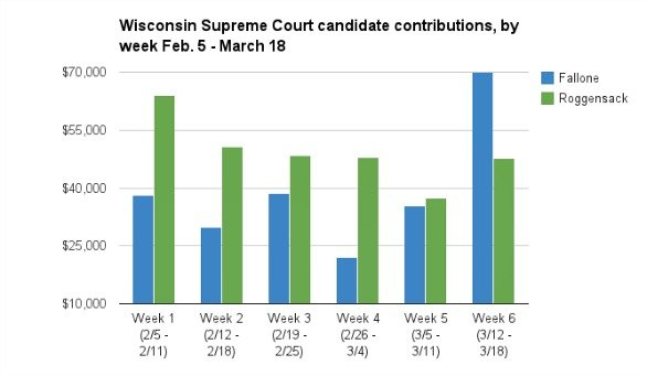 wisconsinsupremecourt032513a.jpg