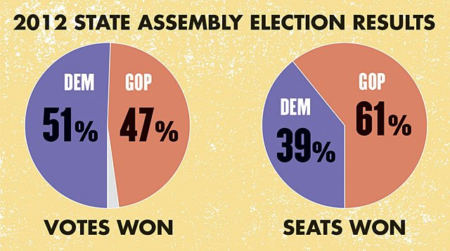 Opinion-Gerrymander-Pie-Graphs-big-08272015.jpg
