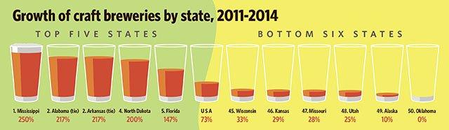 News-Craft-Breweries-Graph-11052015.jpg