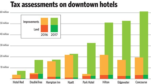 News-Hotel-Assessments-Graph-05212017b.jpg