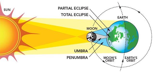 Solar Eclipse Chart