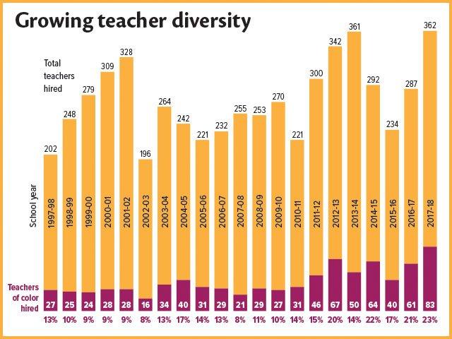 Cover-Teacher-Diversity-01112018.jpg