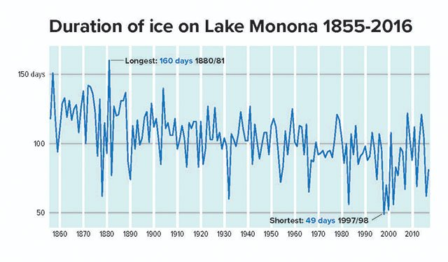 Cover-Monona-Lake-Ice-Graph-02012018.jpg