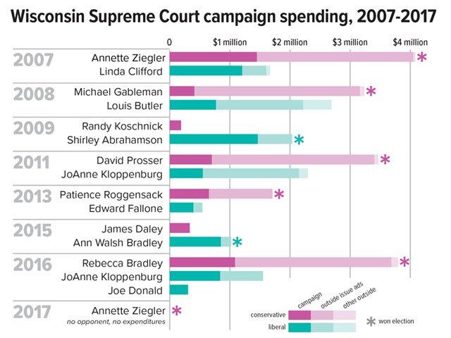 Cover-Supreme-campaign-spending_crWisDemocracyCampaign03222018.jpg