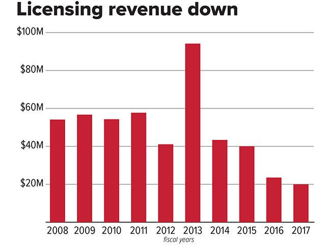 Cover-WARF-licensing-income-graph-12132018.jpg