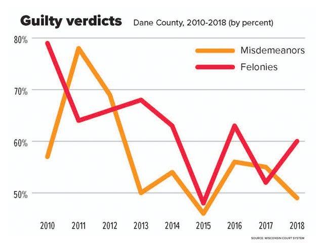 Cover-asst-guilty-verdicts-graph-12122019.jpg