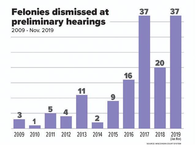 Cover-felonies-dismissed-graph-12122019.jpg