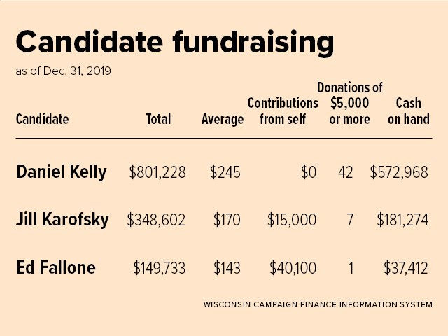 news-campaign-spending-02042020.jpg
