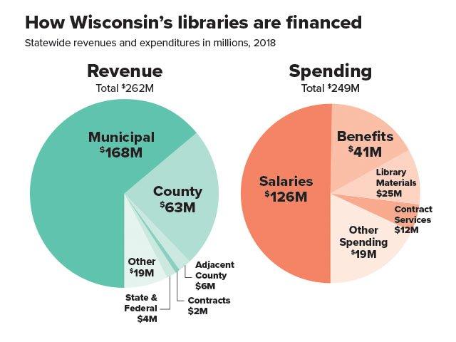 Cover-revenue-spending-graph_crDPI02272020.jpg
