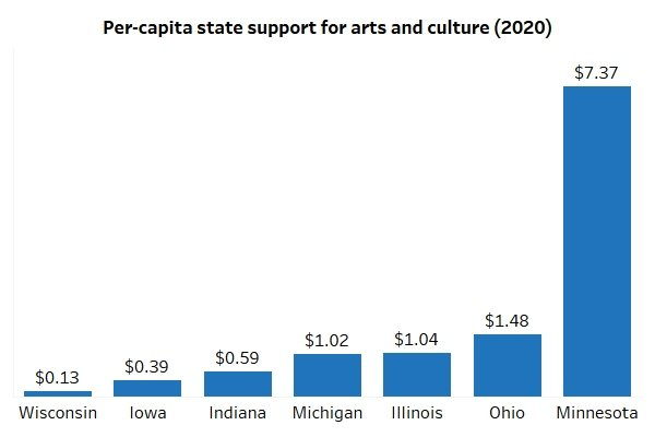 News-per-capita-graph-Wi-policy-forum